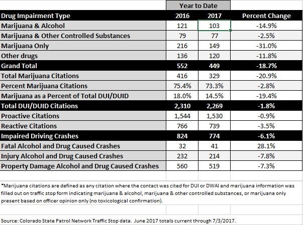 Colorado DUI statistic citations 2016 vs 2017