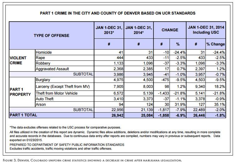 Denver Crime Statistics - 2013-2104 Criminal Lawyer