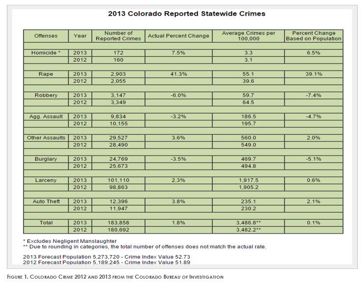 Colorado Reported Crimes 2013