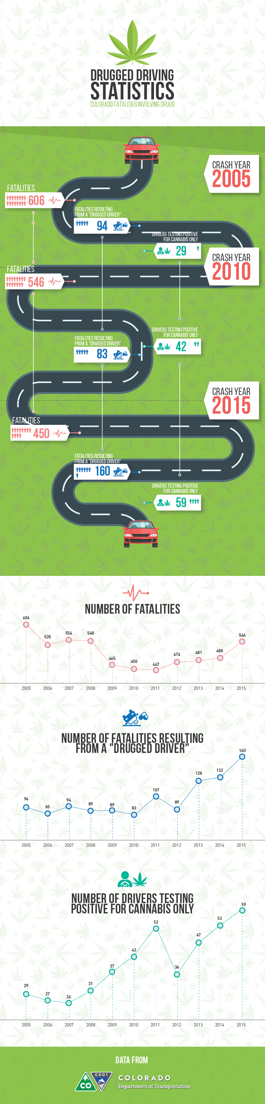Drugged Driving Statistics in Colorado